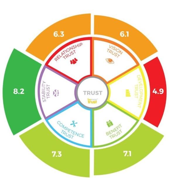 trust-wheel