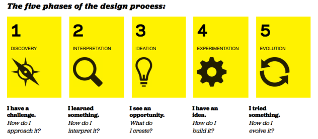 design-thinking-phases