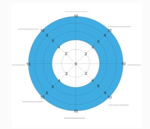 life wheel 1